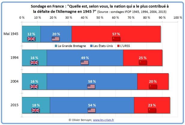 sondage-nation-contribue-defaite-nazis-2